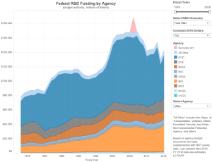 New Interactive Tool For Long-term Federal Funding Trends in the US