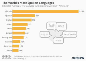 The World's Most Spoken Languages | Statista
