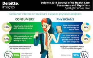 Virtual Care and Physicians: Deloitte Survey 2018