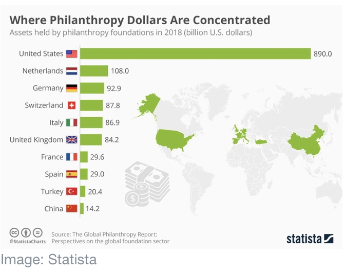 Philanthropy is at a turning point | World Economic Forum