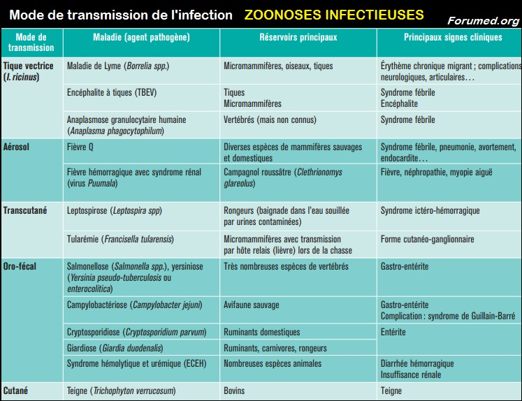 Zoonoses infectieuses