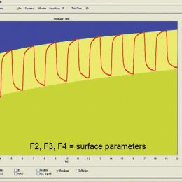 Cutometer® Curves