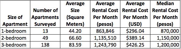 Apartment rental costs in Belén