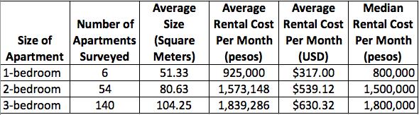 Apartment rental costs in Envigado