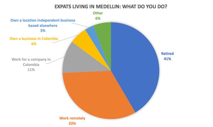 Medellín Living reader survey 2016, preliminary results, N=100