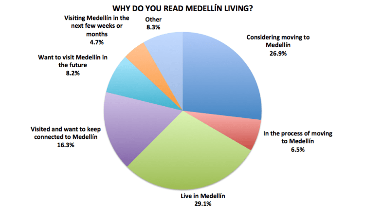 Figure 1. Medellín Living 2016 Reader Survey Results, N=722