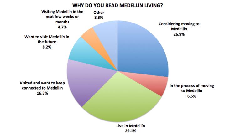Figure 1. Medellín Living 2016 Reader Survey Results, N=722