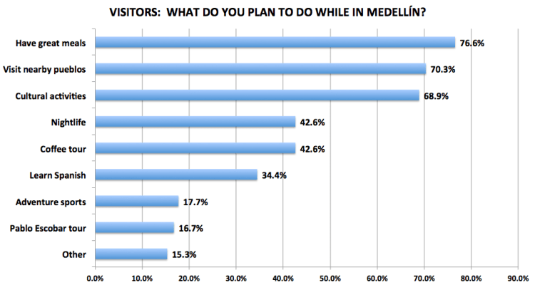 Figure 3. Medellín Living 2016 Reader Survey Results, N=209