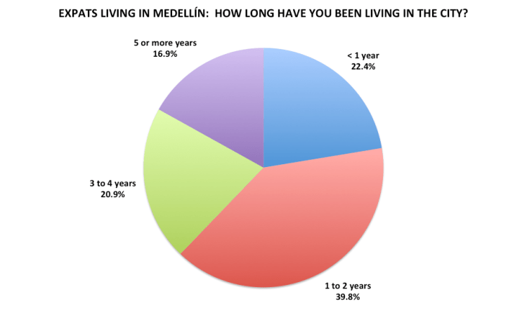 Figure 9. Medellín Living 2016 Reader Survey Results, N=201