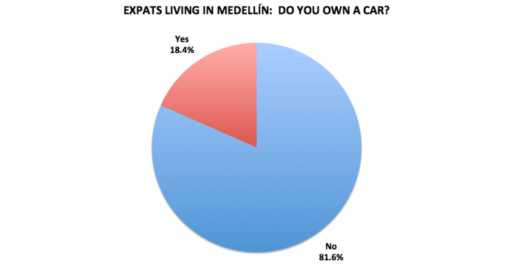 Figure 17. Medellín Living 2016 Reader Survey Results, N=200