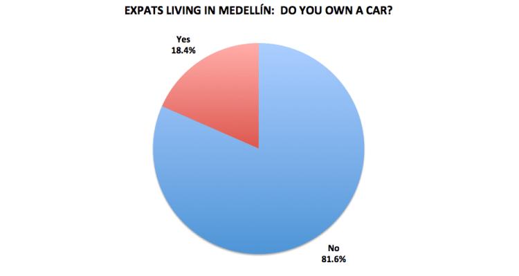 Figure 17. Medellín Living 2016 Reader Survey Results, N=200