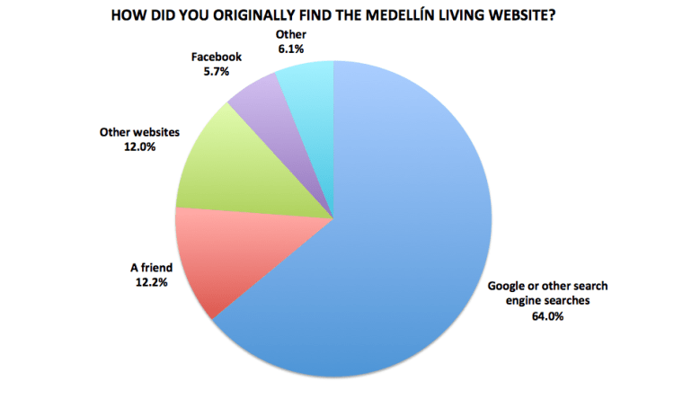 Figure 18. Medellín Living 2016 Reader Survey Results, N=722