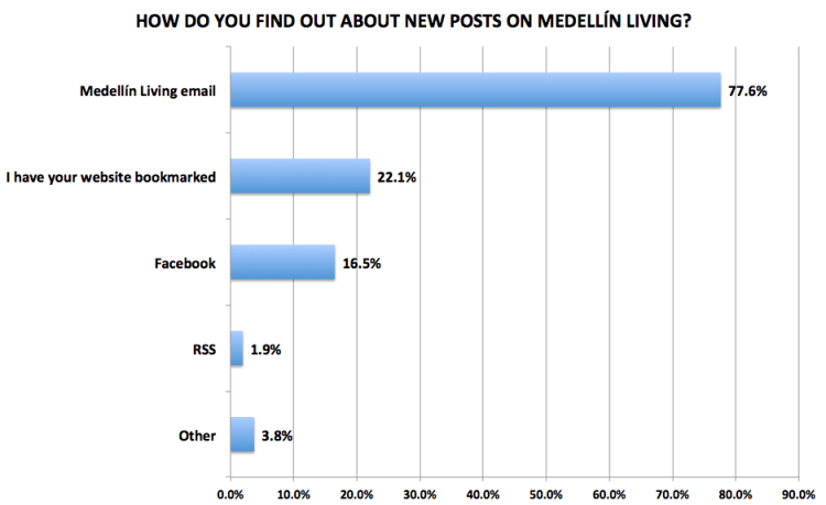 Figure 21. Medellín Living 2016 Reader Survey Results, N=720