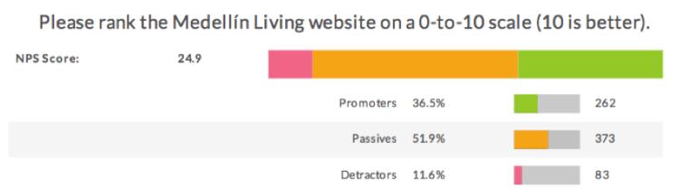 Figure 24. Medellín Living 2016 Reader Survey Results, N=718