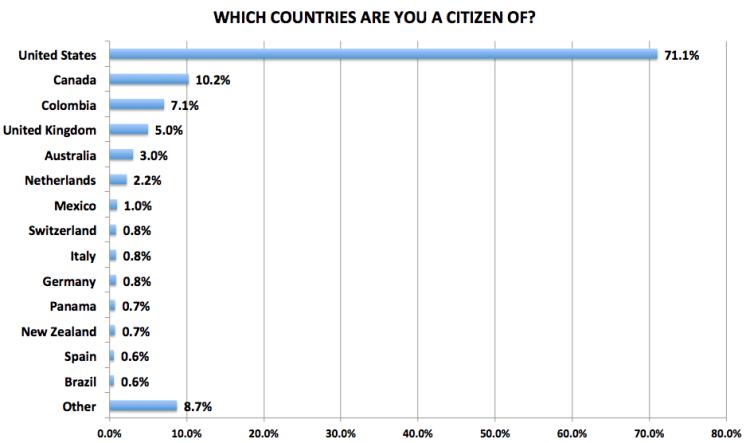 Figure 29. Medellín Living 2016 Reader Survey Results, N=722