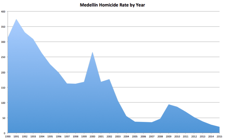 Medellín Homicide Statistics, rate of homicides per 100,000 residents, Source: Medellín Medical Examiners Office