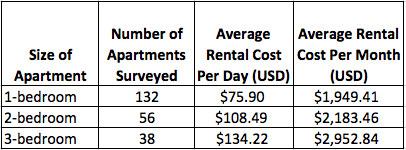 Average Furnished Apartment Rental Costs in El Poblado