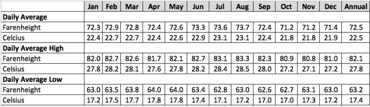 Average Temperatures by month in Medellín at Olaya Herrera Airport - 1981-2010, source: Instituto Hidrologia Meterorologia y Estudios Ambientales
