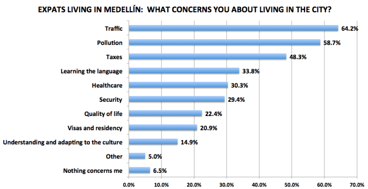 Medellín Living 2016 Reader Survey Results, N=201