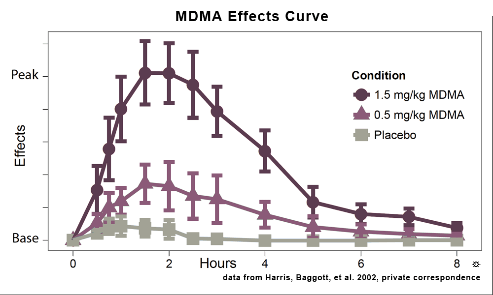 mdma_duration_chart_large