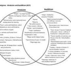 Christianity Vs Islam Venn Diagram Star Delta Wiring Diagrams Media Cache Ak0 Pinimg Com 236x 46 62 4f 46624f04a