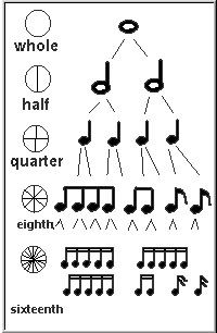 Music Handouts & Visual Aids on Pinterest