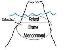 True Self False Diagram, True, Free Engine Image For User