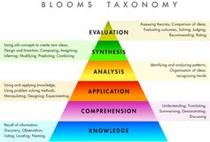 Blooms Taxonomy and serious games