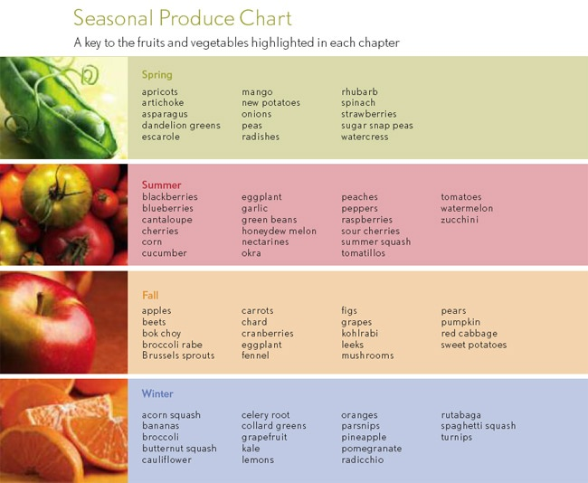 east coast chair and barstool inc fnatic gaming seasonal produce chart | exercise pinterest