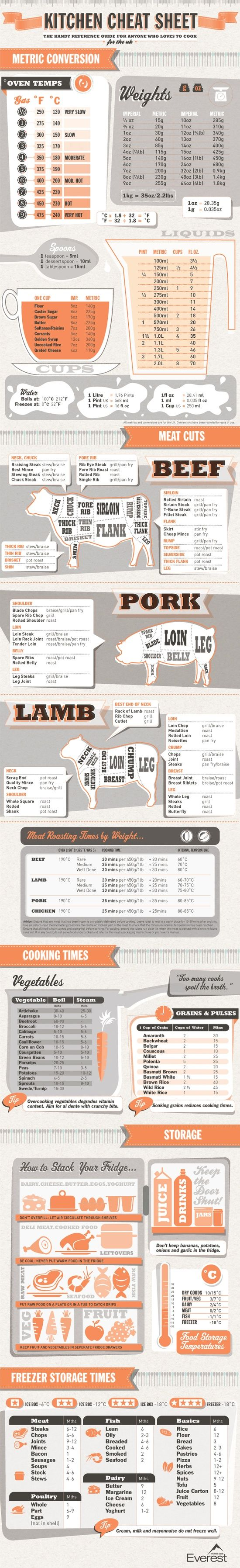 Kitchen Cheat Sheet - printing and keeping it in my kitchen!.