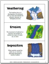 Free Weathering, Erosion, and Deposition Sorting Activity ...