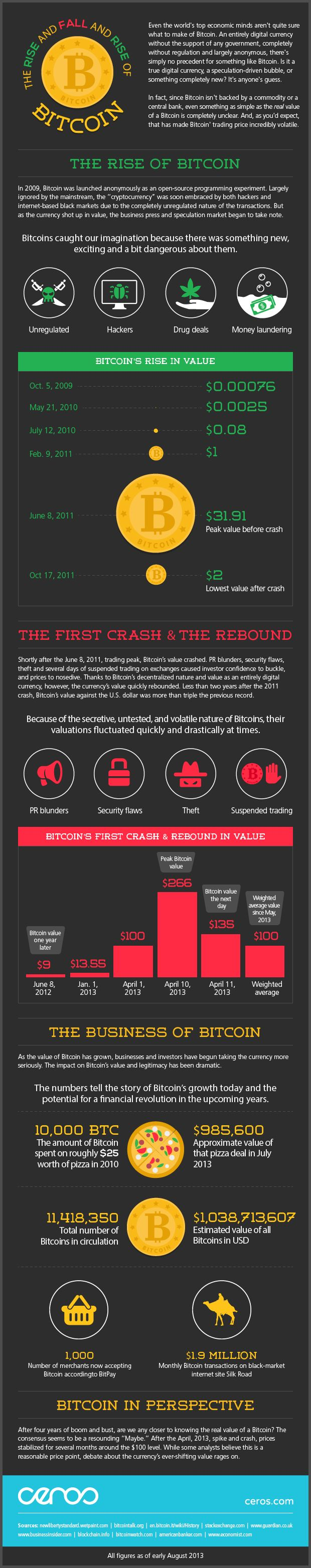 Heard of Bitcoin? Confused by Bitcoin? Scared of Bitcoin? Check out this #Bitcoin #Infographic
