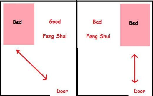 How To Feng Shui The Bedroom Colors And Object Placement Bed