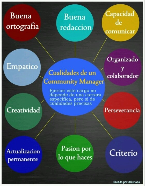 Cualidades del Community Manager