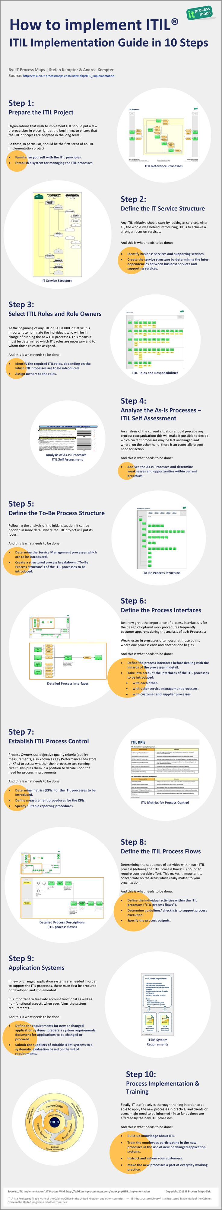 "Infographic ""ITIL Implementation Guide in 10 Steps"". [http://wiki.en.it-processmaps.com/index.php/ITIL_Implementation/_Infographic] -- The infographic is based on our #ITIL implementation guide which provides you with valuable information on how to set up and carry out ITIL projects, #ITSM projects or #ISO20000 initiatives: [http://wiki.en.it-processmaps.com/index.php/ITIL_Implementation]"