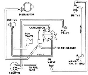 Vacuum diagram 1977? Chevy 250 inline 6 cyl C10 #Chevy #