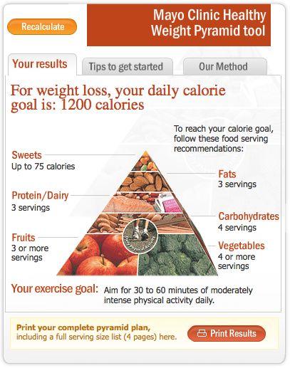 Mayo Clinic Food Pyramid Chart