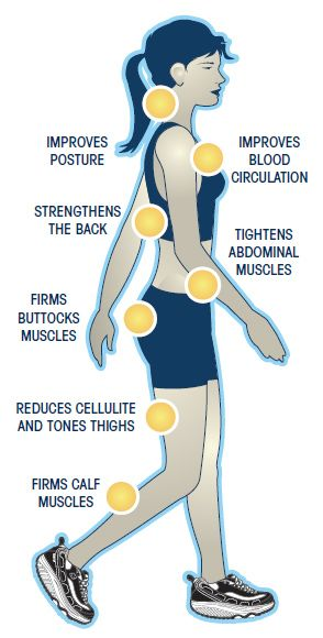 You get so many physical and mental benefits if you go for a walk everyday!! Walk at a face pace and you get a great workout.