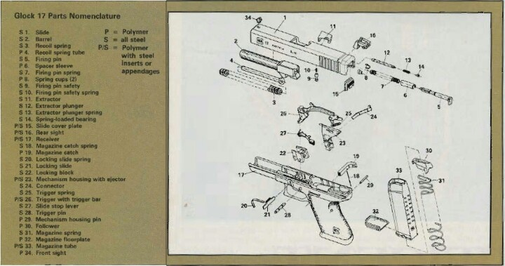 Glock 22 Parts Diagram On Glock Parts List Diagram