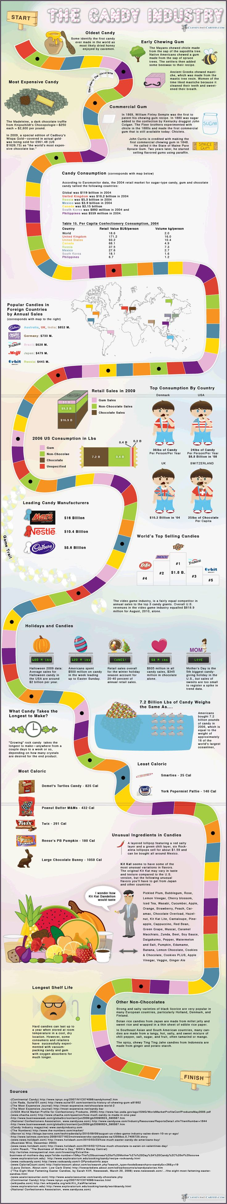 How the Candy Industry Started #Candy #Industry #Started #Infographics