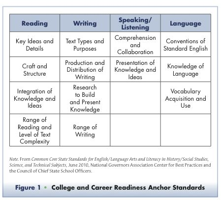 Common Core ELA Anchor Standards Education Pinterest