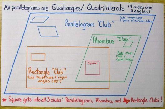 Great anchor charts squarehead teachers quadrilaterals anchor chart ccuart Choice Image