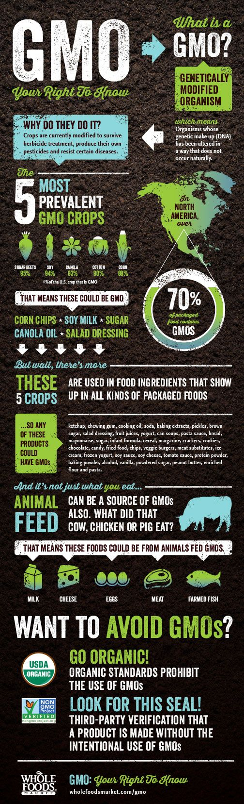 You have the right to know about GMOs! (Genetically Modified Organisms)