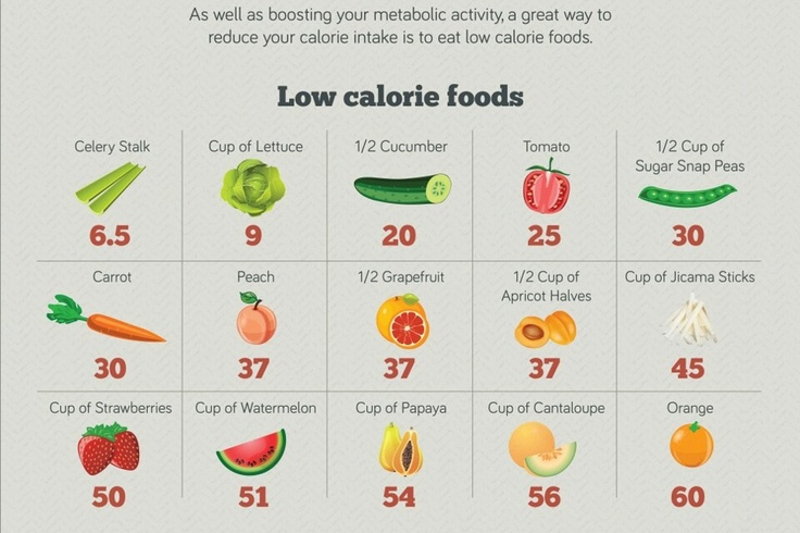 MAP: low calorie foods
