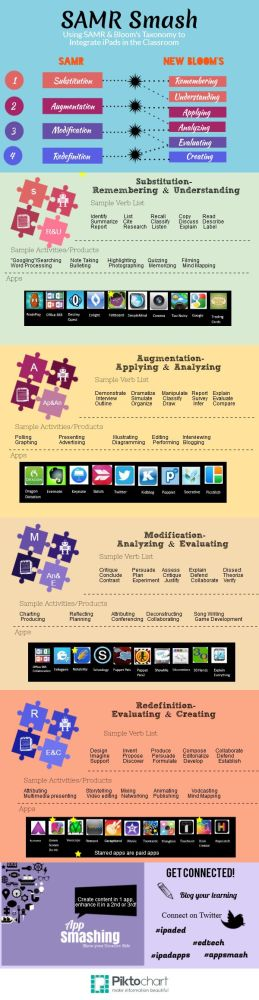 Thinking more about SAMR and Bloom's Taxonomy interactive infographic