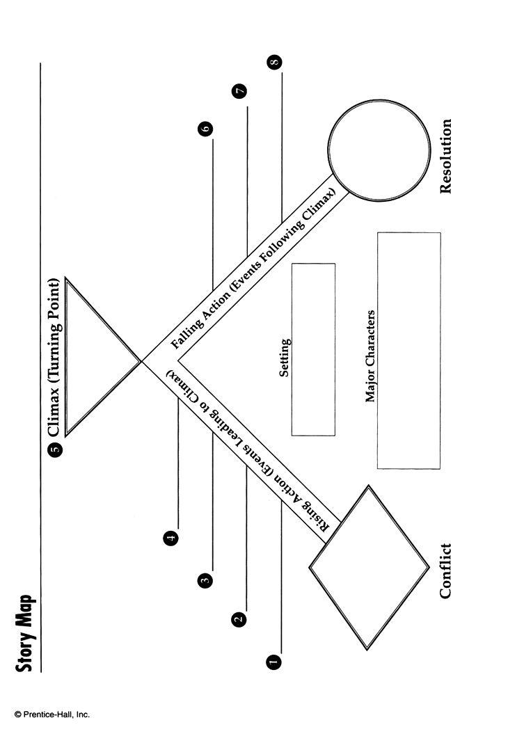 Organic: Story Map Graphic Organizer