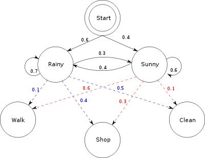 Pin by Arli Parikesit on Bioinformatics for dummies