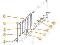 Stair anatomy | Ideas - Home-Porches-Stairs | Pinterest