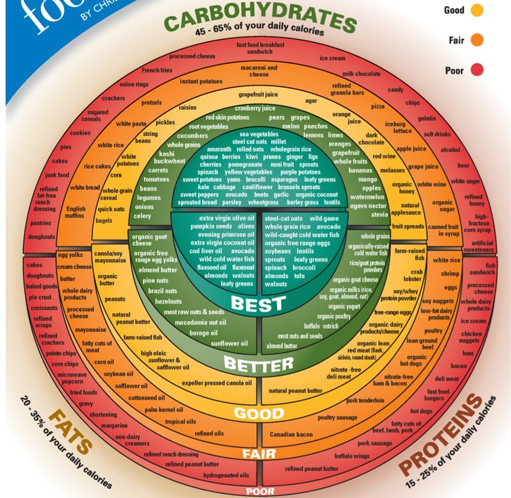 Chart for best carbs, proteins, and fats!