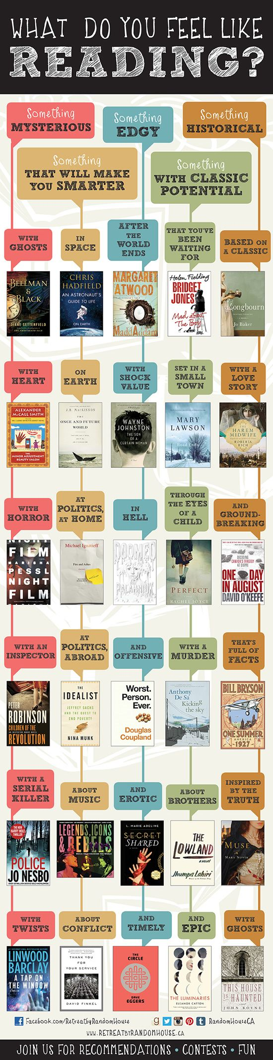 What Do You Feel Like Reading? #Infographic #books #reading #discovergoodbooks #booksuggestions ○ http://astore.amazon.com/wfsbookseller-20
